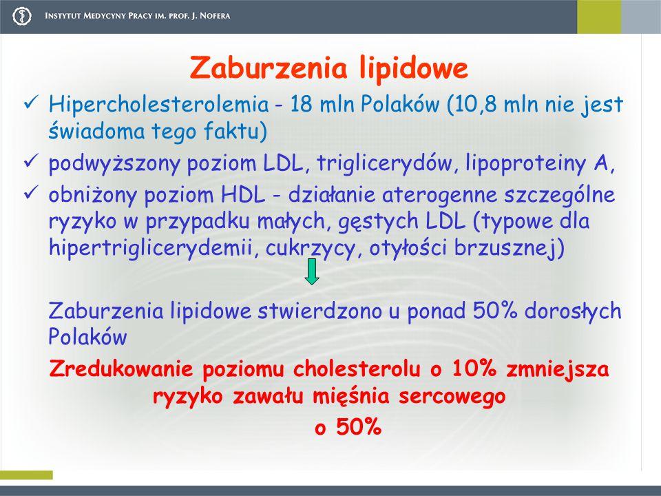 Zaburzenia lipidowe Hipercholesterolemia - 18 mln Polaków (10,8 mln nie jest świadoma tego faktu) podwyższony poziom LDL, triglicerydów, lipoproteiny A, obniżony poziom HDL - działanie aterogenne szczególne ryzyko w przypadku małych, gęstych LDL (typowe dla hipertriglicerydemii, cukrzycy, otyłości brzusznej) Zaburzenia lipidowe stwierdzono u ponad 50% dorosłych Polaków Zredukowanie poziomu cholesterolu o 10% zmniejsza ryzyko zawału mięśnia sercowego o 50%