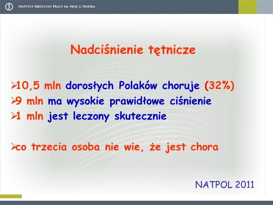 Nadciśnienie tętnicze  10,5 mln dorosłych Polaków choruje (32%)  9 mln ma wysokie prawidłowe ciśnienie  1 mln jest leczony skutecznie  co trzecia osoba nie wie, że jest chora NATPOL 2011