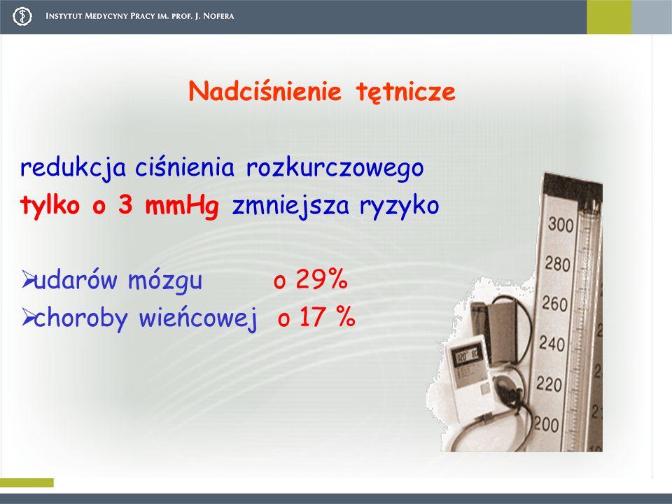 Nadciśnienie tętnicze redukcja ciśnienia rozkurczowego tylko o 3 mmHg zmniejsza ryzyko  udarów mózgu o 29%  choroby wieńcowej o 17 %