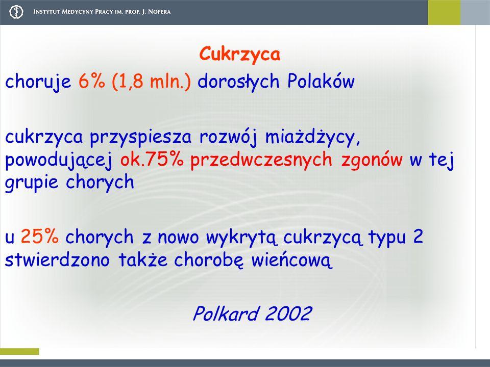 Cukrzyca choruje 6% (1,8 mln.) dorosłych Polaków cukrzyca przyspiesza rozwój miażdżycy, powodującej ok.75% przedwczesnych zgonów w tej grupie chorych u 25% chorych z nowo wykrytą cukrzycą typu 2 stwierdzono także chorobę wieńcową Polkard 2002