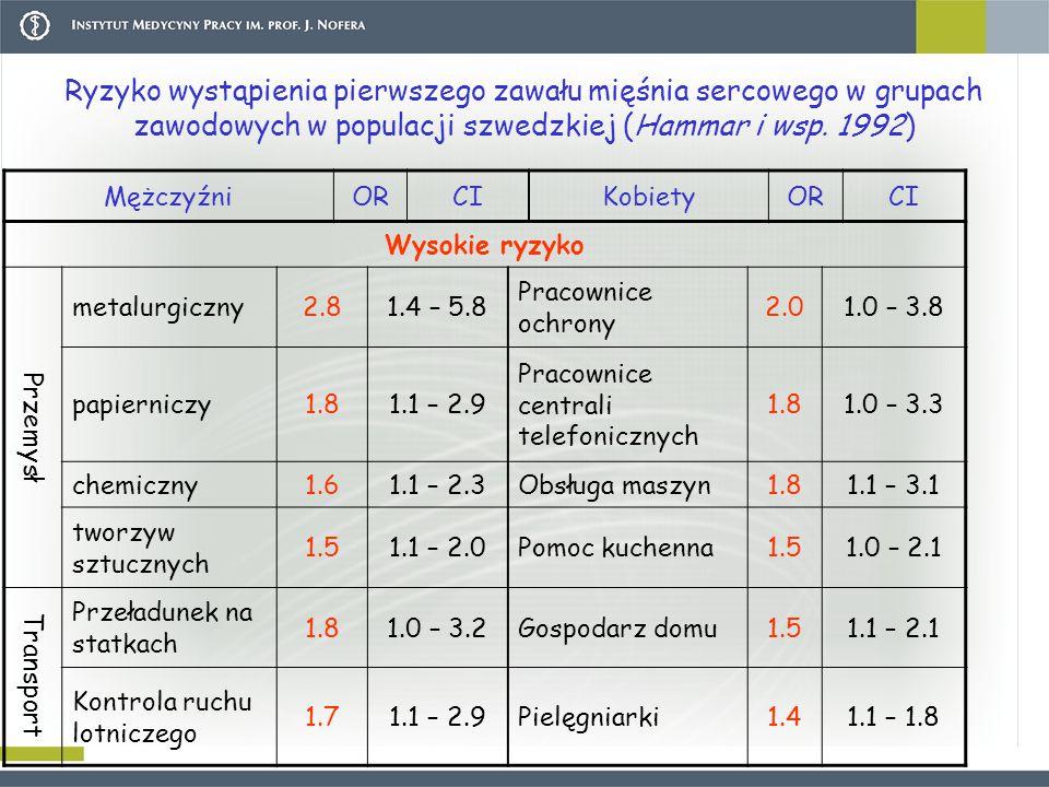 Ryzyko wystąpienia pierwszego zawału mięśnia sercowego w grupach zawodowych w populacji szwedzkiej (Hammar i wsp. 1992) MężczyźniORCIKobietyORCI Wysok