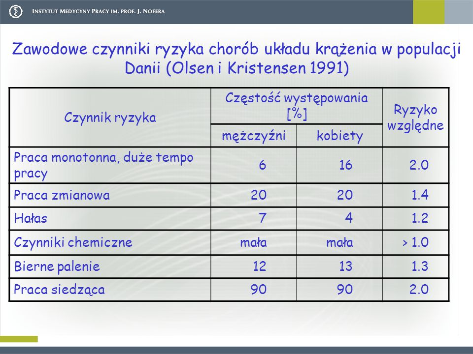 Zawodowe czynniki ryzyka chorób układu krążenia w populacji Danii (Olsen i Kristensen 1991) Czynnik ryzyka Częstość występowania [%] Ryzyko względne mężczyźnikobiety Praca monotonna, duże tempo pracy 6162.0 Praca zmianowa20 1.4 Hałas741.2 Czynniki chemicznemała > 1.0 Bierne palenie12131.3 Praca siedząca90 2.0