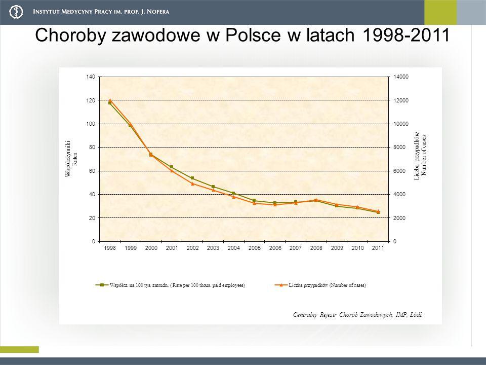 Choroby zawodowe w Polsce w latach 1998-2011