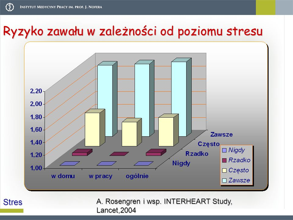 Ryzyko zawału w zależności od poziomu stresu A. Rosengren i wsp. INTERHEART Study, Lancet,2004 Stres
