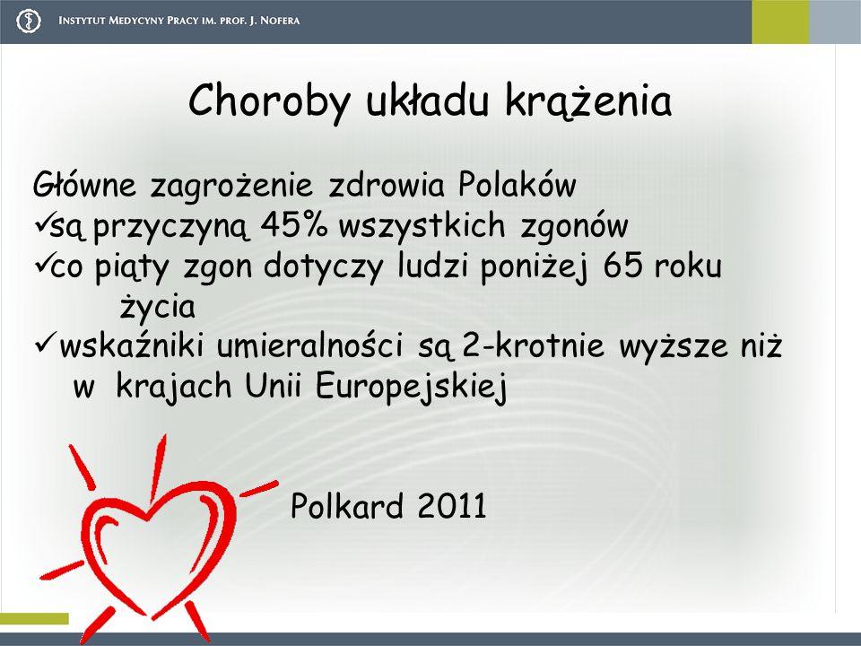 Choroby układu krążenia Główne zagrożenie zdrowia Polaków są przyczyną 45% wszystkich zgonów co piąty zgon dotyczy ludzi poniżej 65 roku życia wskaźniki umieralności są 2-krotnie wyższe niż w krajach Unii Europejskiej Polkard 2011