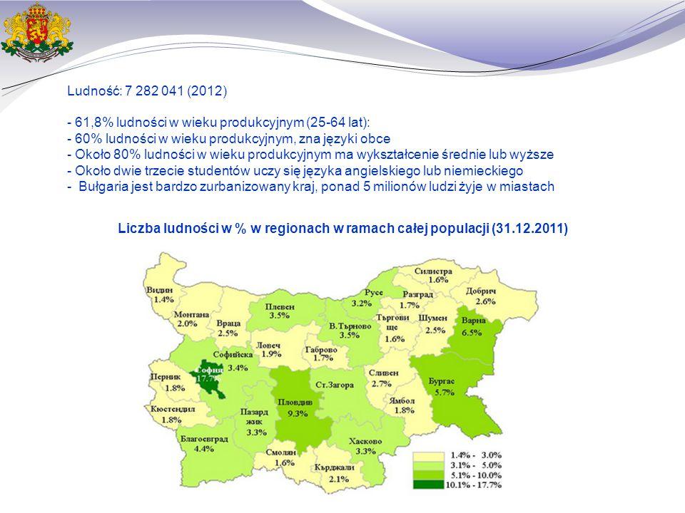 Liczba ludności w % w regionach w ramach całej populacji (31.12.2011) Ludność: 7 282 041 (2012) - 61,8% ludności w wieku produkcyjnym (25-64 lat): - 60% ludności w wieku produkcyjnym, zna języki obce - Około 80% ludności w wieku produkcyjnym ma wykształcenie średnie lub wyższe - Około dwie trzecie studentów uczy się języka angielskiego lub niemieckiego - Bułgaria jest bardzo zurbanizowany kraj, ponad 5 milionów ludzi żyje w miastach
