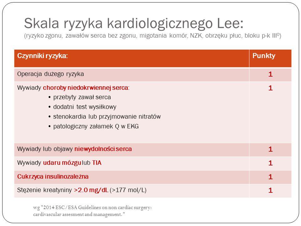 wg 2014 ESC/ESA Guidelines on non cardiac surgery: cardivascular assesment and management. Skala ryzyka kardiologicznego Lee: (ryzyko zgonu, zawałów serca bez zgonu, migotania komór, NZK, obrzęku płuc, bloku p-k III 0 ) Czynniki ryzyka:Punkty Operacja dużego ryzyka 1 Wywiady choroby niedokrwiennej serca: przebyty zawał serca dodatni test wysiłkowy stenokardia lub przyjmowanie nitratów patologiczny załamek Q w EKG 1 Wywiady lub objawy niewydolności serca 1 Wywiady udaru mózgu lub TIA 1 Cukrzyca insulinozależna 1 Stężenie kreatyniny >2.0 mg/dL (>177 mol/L) 1