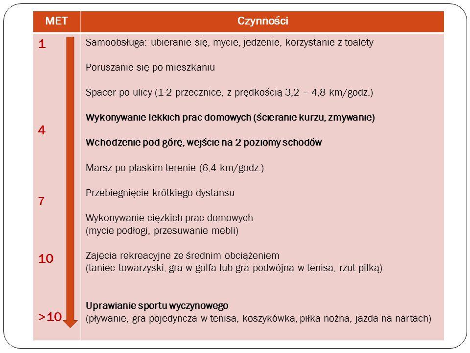 wg 2014 ESC/ESA Guidelines on non cardiac surgery: cardivascular assesment and management. METCzynności 1 4 7 10 >10 Samoobsługa: ubieranie się, mycie, jedzenie, korzystanie z toalety Poruszanie się po mieszkaniu Spacer po ulicy (1-2 przecznice, z prędkością 3,2 – 4,8 km/godz.) Wykonywanie lekkich prac domowych (ścieranie kurzu, zmywanie) Wchodzenie pod górę, wejście na 2 poziomy schodów Marsz po płaskim terenie (6,4 km/godz.) Przebiegnięcie krótkiego dystansu Wykonywanie ciężkich prac domowych (mycie podłogi, przesuwanie mebli) Zajęcia rekreacyjne ze średnim obciążeniem (taniec towarzyski, gra w golfa lub gra podwójna w tenisa, rzut piłką) Uprawianie sportu wyczynowego (pływanie, gra pojedyncza w tenisa, koszykówka, piłka nożna, jazda na nartach)