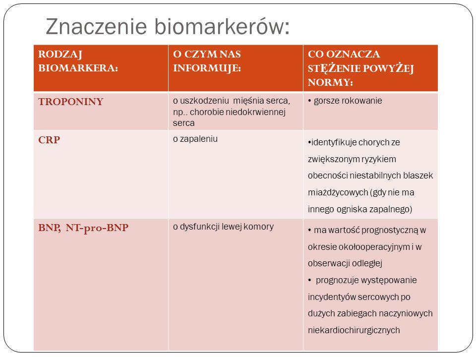 wg 2014 ESC/ESA Guidelines on non cardiac surgery: cardivascular assesment and management. Znaczenie biomarkerów: RODZAJ BIOMARKERA: O CZYM NAS INFORMUJE: CO OZNACZA ST ĘŻ ENIE POWY Ż EJ NORMY: TROPONINY o uszkodzeniu mięśnia serca, np..