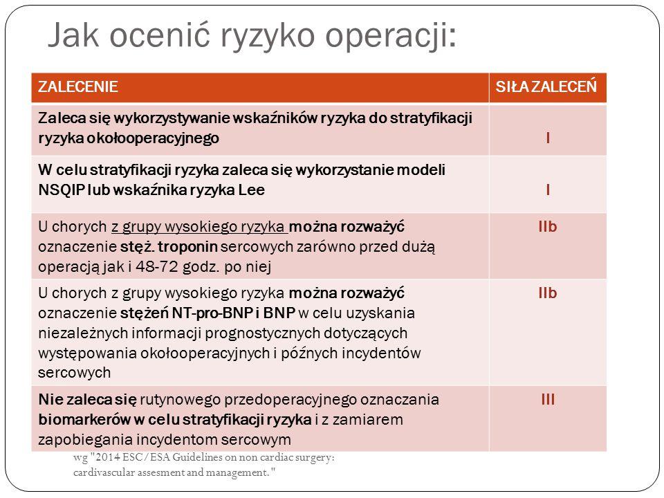 wg 2014 ESC/ESA Guidelines on non cardiac surgery: cardivascular assesment and management. Jak ocenić ryzyko operacji: ZALECENIESIŁA ZALECEŃ Zaleca się wykorzystywanie wskaźników ryzyka do stratyfikacji ryzyka okołooperacyjnegoI W celu stratyfikacji ryzyka zaleca się wykorzystanie modeli NSQIP lub wskaźnika ryzyka LeeI U chorych z grupy wysokiego ryzyka można rozważyć oznaczenie stęż.