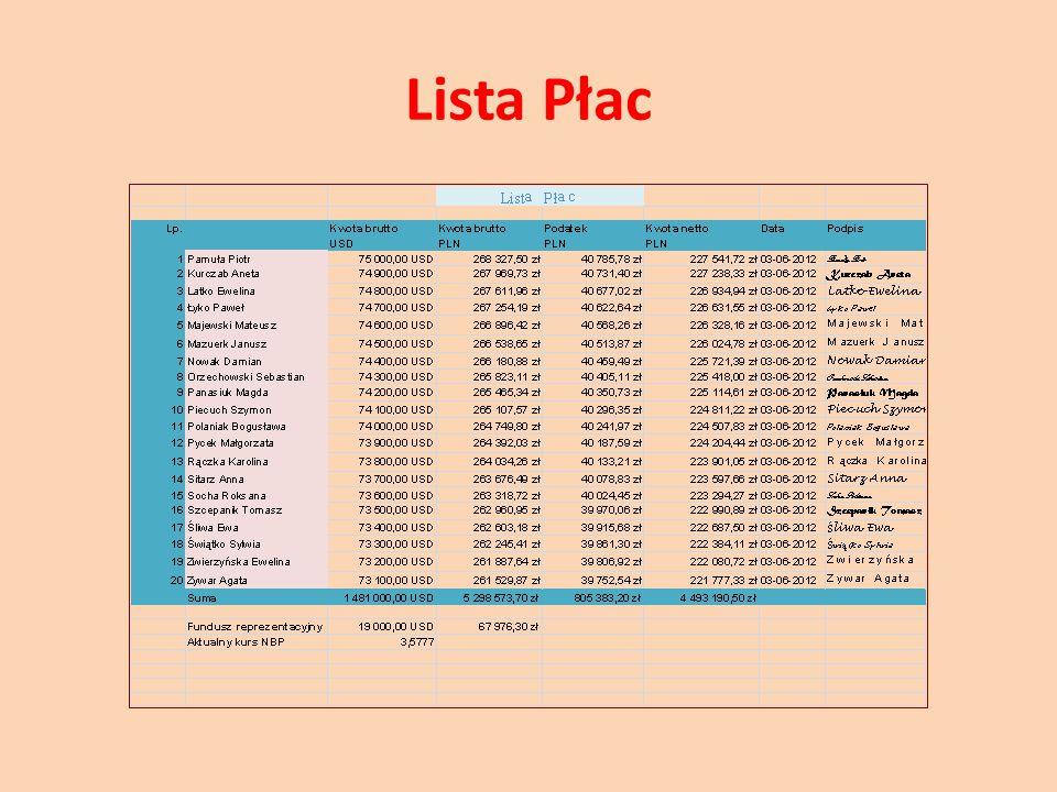 Lista Płac