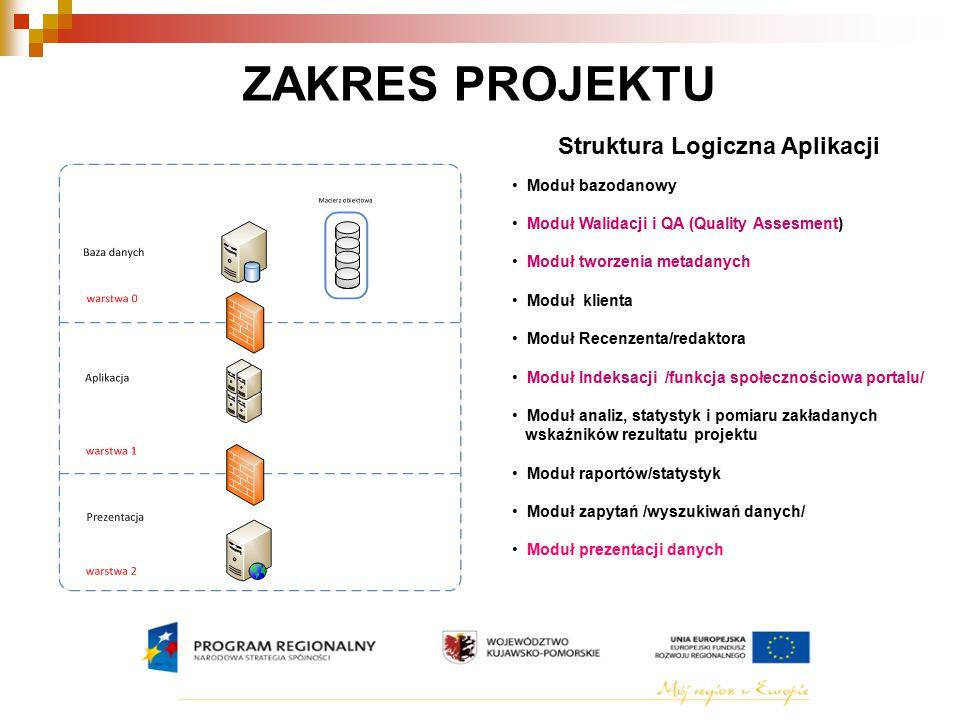 Struktura Logiczna Aplikacji Moduł bazodanowy Moduł Walidacji i QA (Quality Assesment) Moduł tworzenia metadanych Moduł klienta Moduł Recenzenta/redaktora Moduł Indeksacji /funkcja społecznościowa portalu/ Moduł analiz, statystyk i pomiaru zakładanych wskaźników rezultatu projektu Moduł raportów/statystyk Moduł zapytań /wyszukiwań danych/ Moduł prezentacji danych ZAKRES PROJEKTU