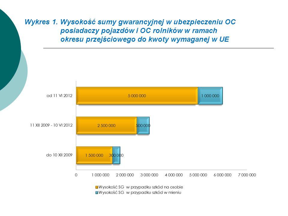 Wykres 1. Wysokość sumy gwarancyjnej w ubezpieczeniu OC posiadaczy pojazdów i OC rolników w ramach okresu przejściowego do kwoty wymaganej w UE