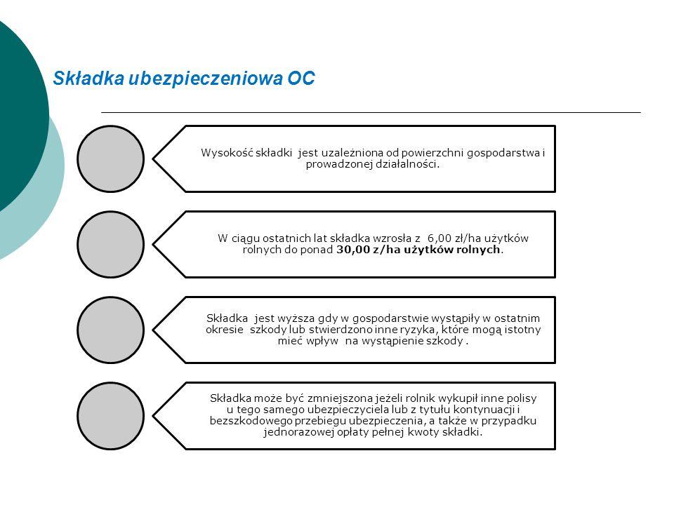 Składka ubezpieczeniowa OC Wysokość składki jest uzależniona od powierzchni gospodarstwa i prowadzonej działalności. W ciągu ostatnich lat składka wzr
