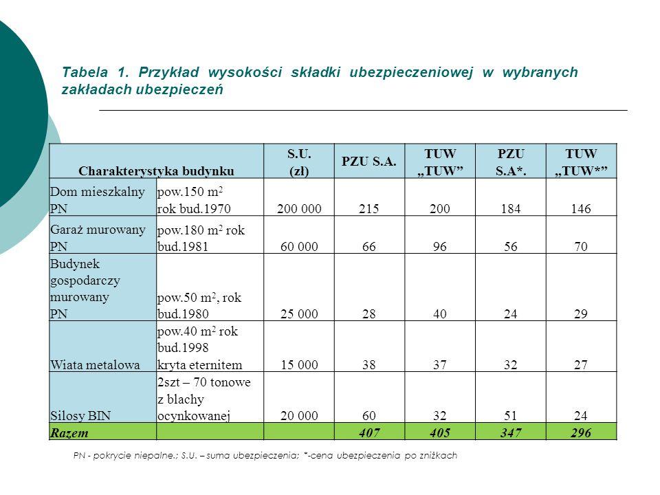 """Tabela 1. Przykład wysokości składki ubezpieczeniowej w wybranych zakładach ubezpieczeń Charakterystyka budynku S.U. PZU S.A. TUWPZUTUW (zł)""""TUW""""S.A*."""