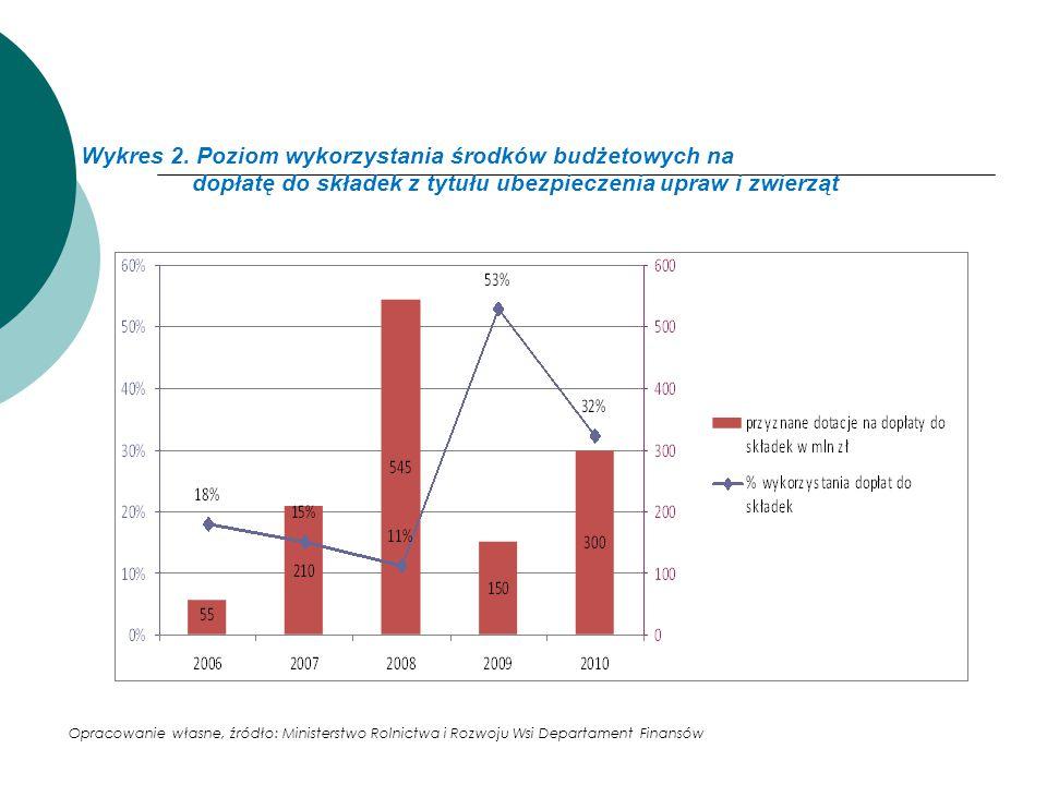 Wykres 2. Poziom wykorzystania środków budżetowych na dopłatę do składek z tytułu ubezpieczenia upraw i zwierząt Opracowanie własne, źródło: Ministers