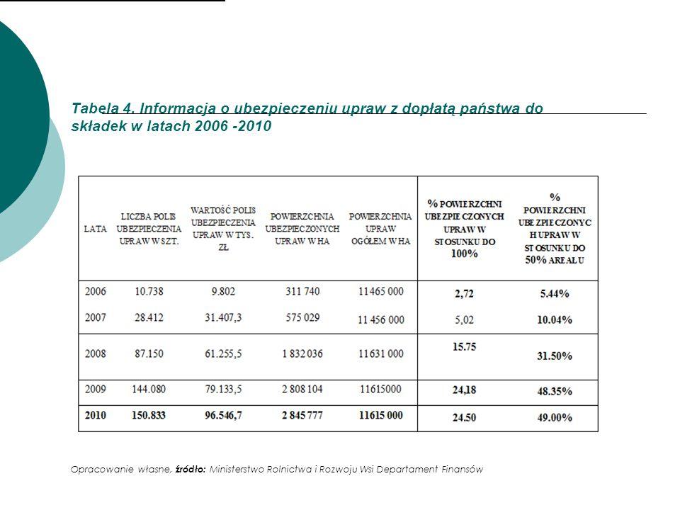 Tabela 4. Informacja o ubezpieczeniu upraw z dopłatą państwa do składek w latach 2006 -2010 Opracowanie własne, źródło: Ministerstwo Rolnictwa i Rozwo
