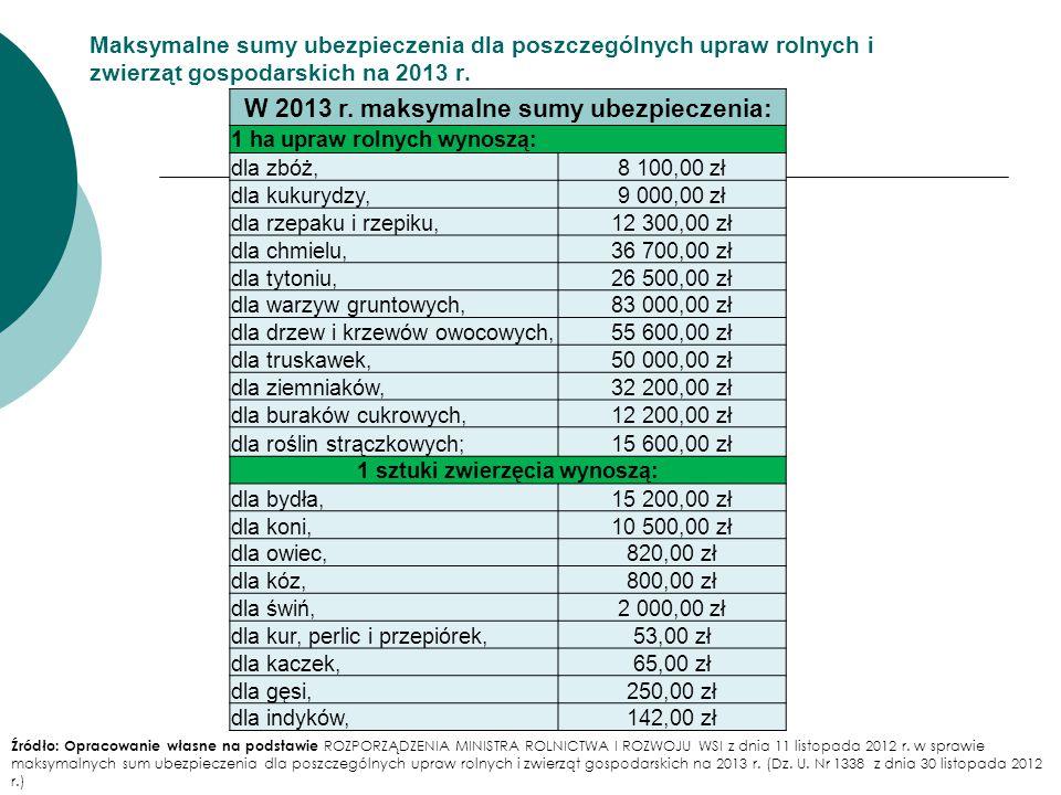 Maksymalne sumy ubezpieczenia dla poszczególnych upraw rolnych i zwierząt gospodarskich na 2013 r. W 2013 r. maksymalne sumy ubezpieczenia: 1 ha upraw