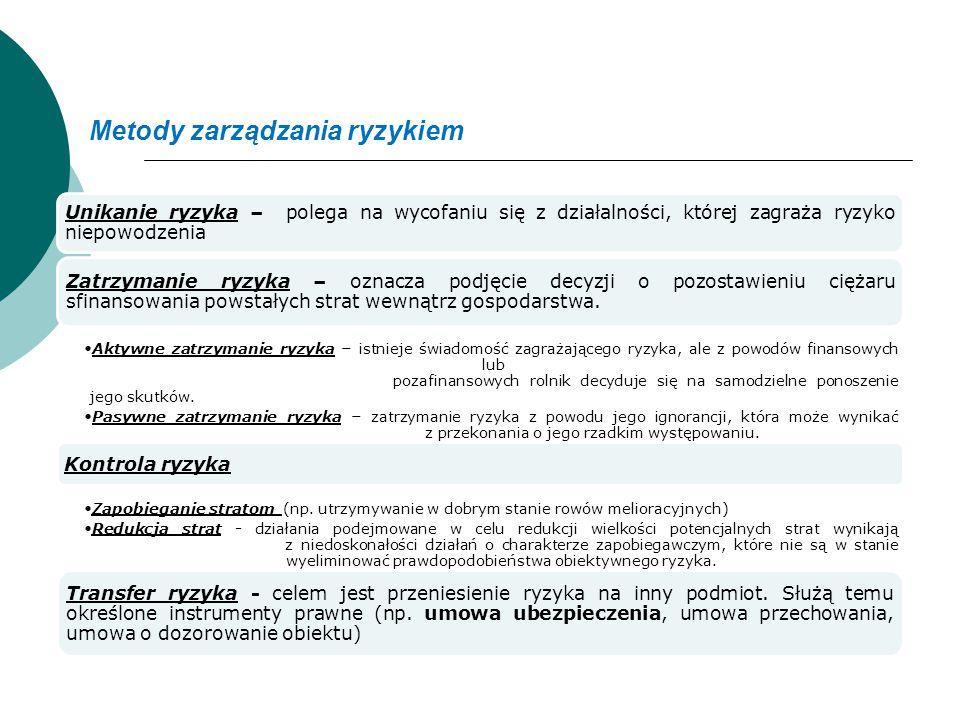 Ubezpieczenia obowiązkowe w Polsce Ubezpieczenia obowiązkowe Ubezpieczenie OC rolników Ubezpieczenie budynków w gospodarstwie rolnym Ubezpieczenie 50% areału upraw rolnych Ubezpieczenie OC posiadaczy pojazdów mechanicznych Ubezpieczenie OC określonych zawodów