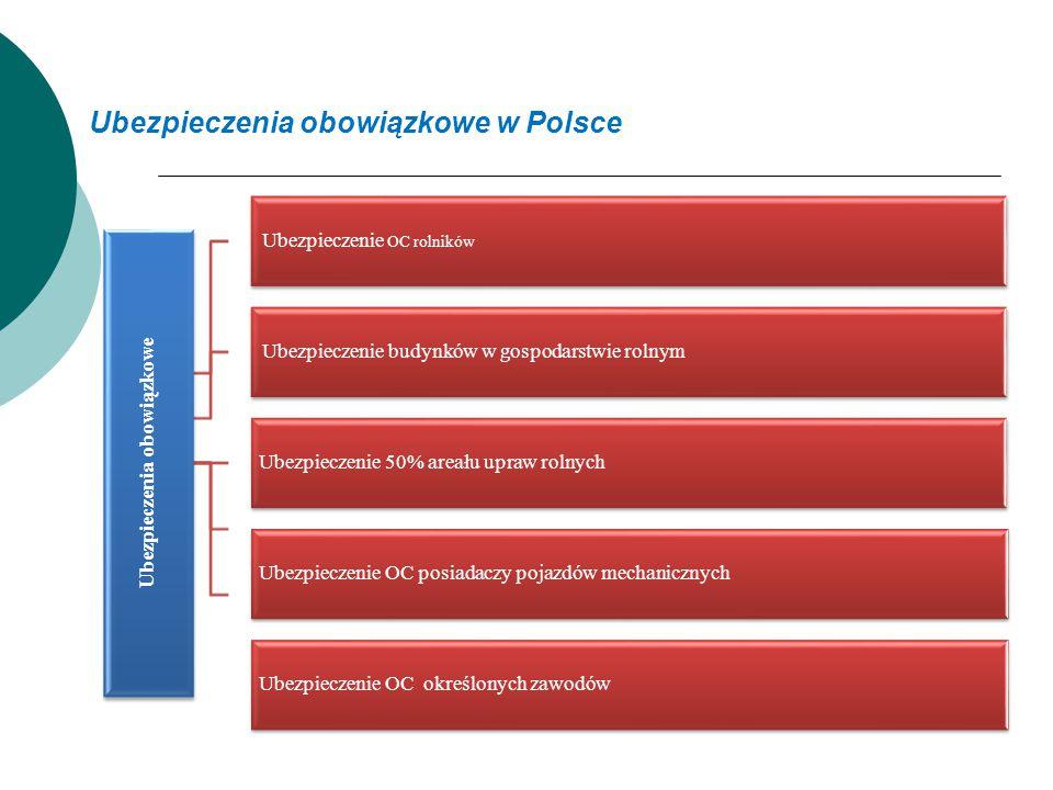 Ubezpieczenia obowiązkowe w Polsce Ubezpieczenia obowiązkowe Ubezpieczenie OC rolników Ubezpieczenie budynków w gospodarstwie rolnym Ubezpieczenie 50%