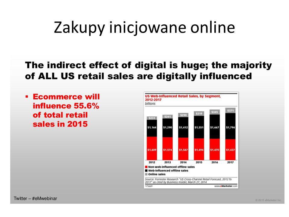 Zakupy inicjowane online