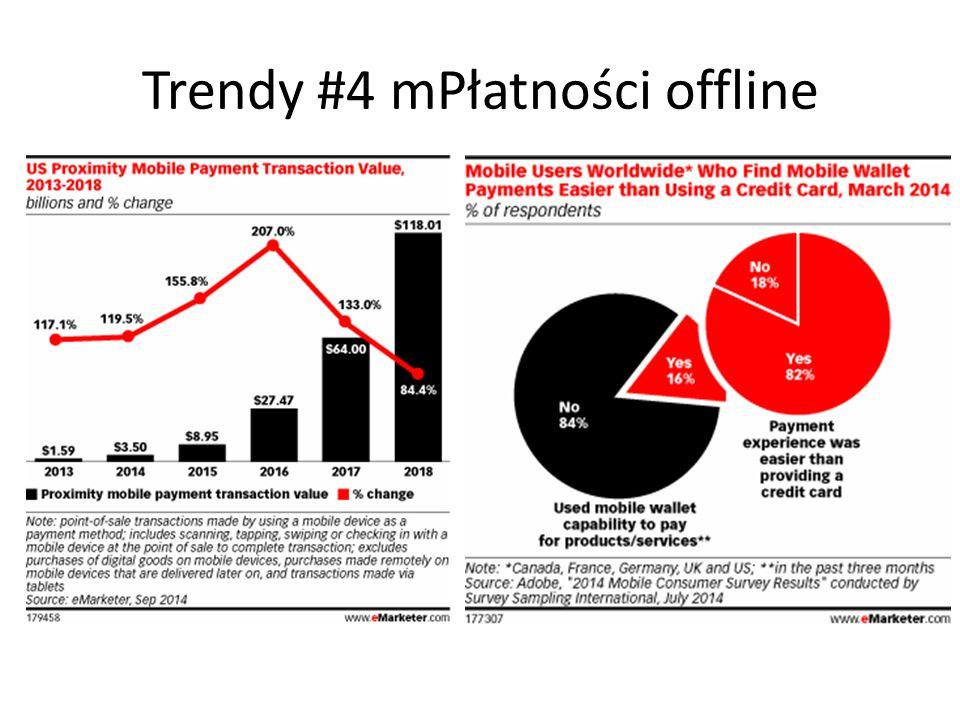 Trendy #5 Metody płatności