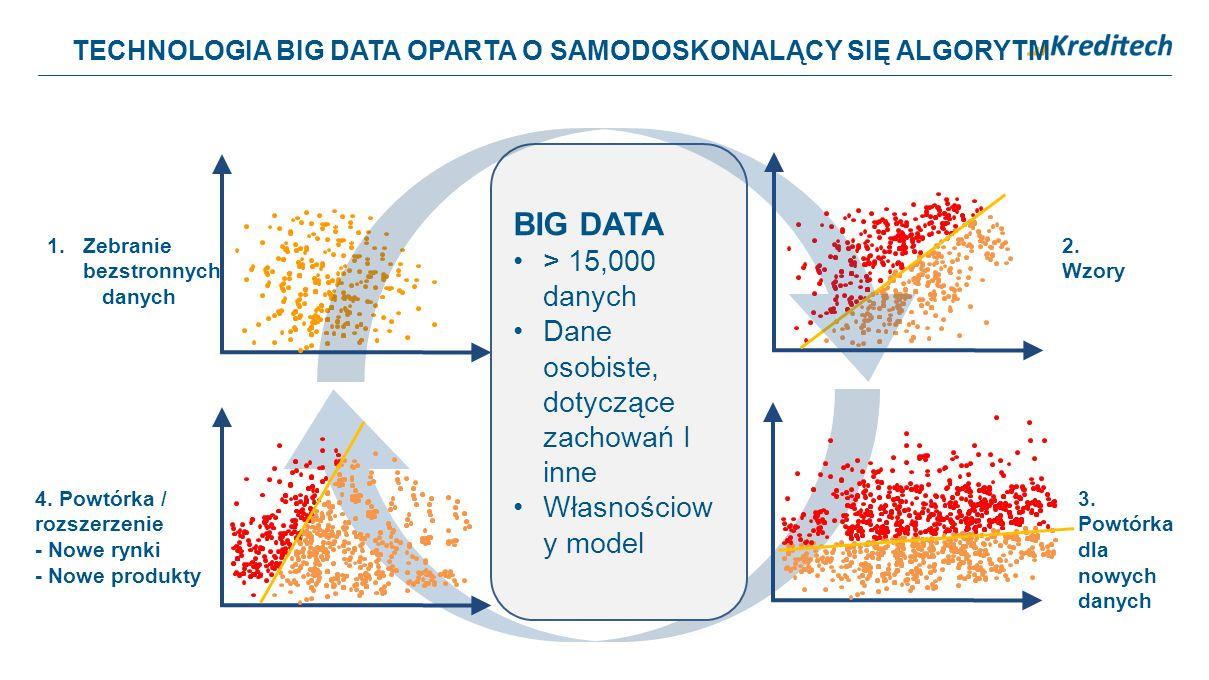 TECHNOLOGIA BIG DATA OPARTA O SAMODOSKONALĄCY SIĘ ALGORYTM 1.Zebranie bezstronnych danych 2. Wzory 3. Powtórka dla nowych danych 4. Powtórka / rozszer