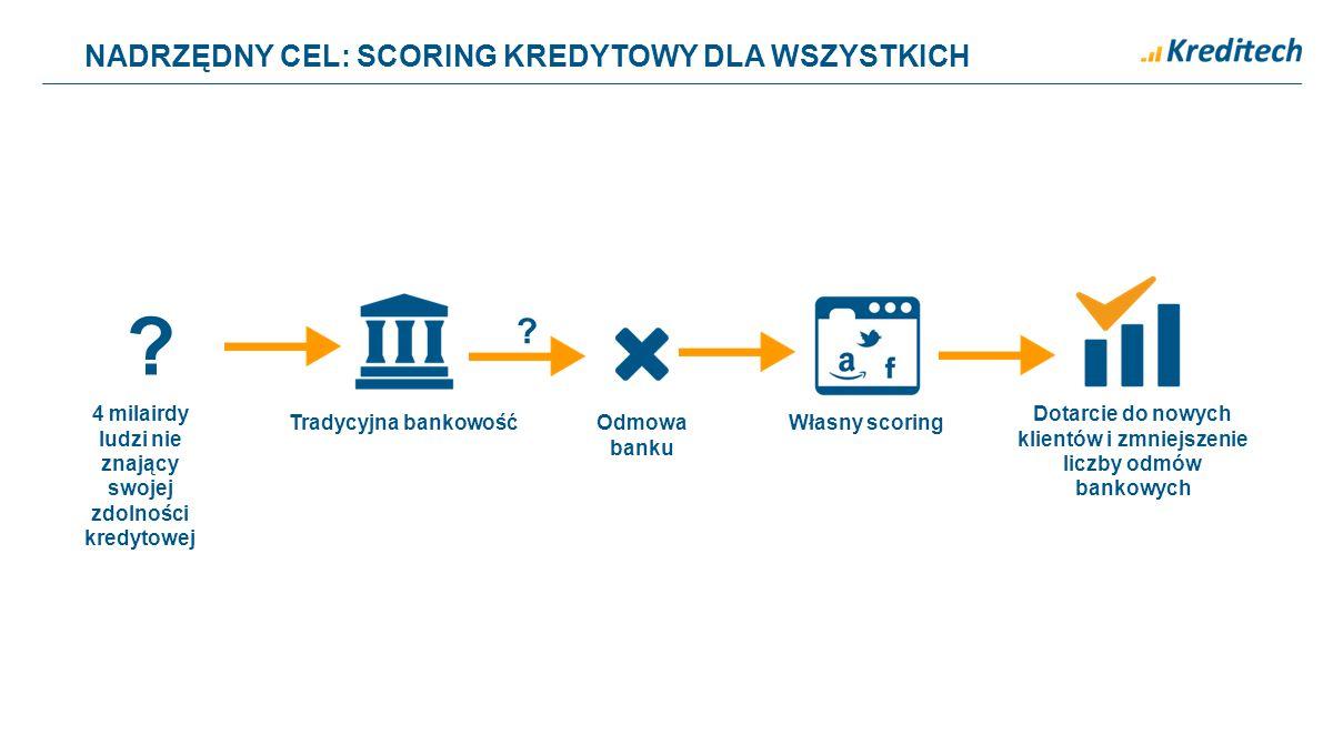 NADRZĘDNY CEL: SCORING KREDYTOWY DLA WSZYSTKICH ? Własny scoring Dotarcie do nowych klientów i zmniejszenie liczby odmów bankowych Tradycyjna bankowoś