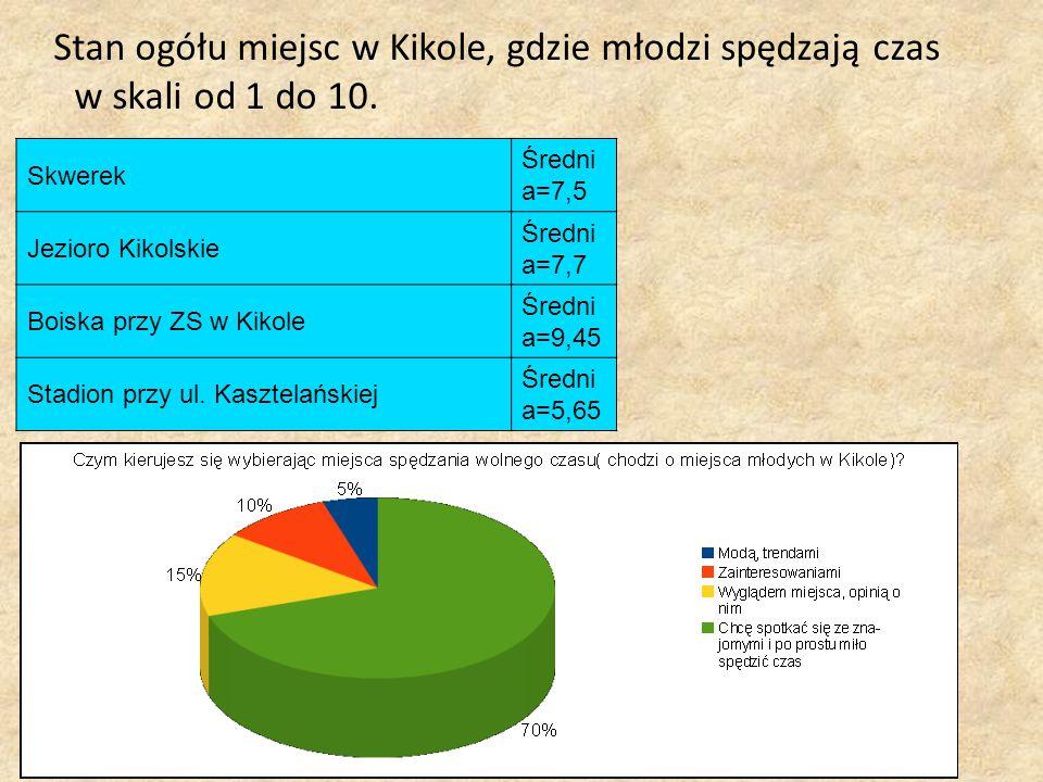 Stan ogółu miejsc w Kikole, gdzie młodzi spędzają czas w skali od 1 do 10. Skwerek Średni a=7,5 Jezioro Kikolskie Średni a=7,7 Boiska przy ZS w Kikole