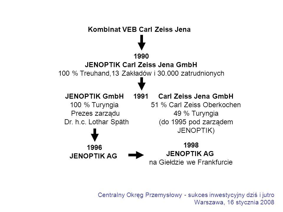 Centralny Okręg Przemysłowy - sukces inwestycyjny dziś i jutro Warszawa, 16 stycznia 2008 Kombinat VEB Carl Zeiss Jena 1990 JENOPTIK Carl Zeiss Jena GmbH 100 % Treuhand,13 Zakładów i 30.000 zatrudnionych JENOPTIK GmbH 100 % Turyngia Prezes zarządu Dr.