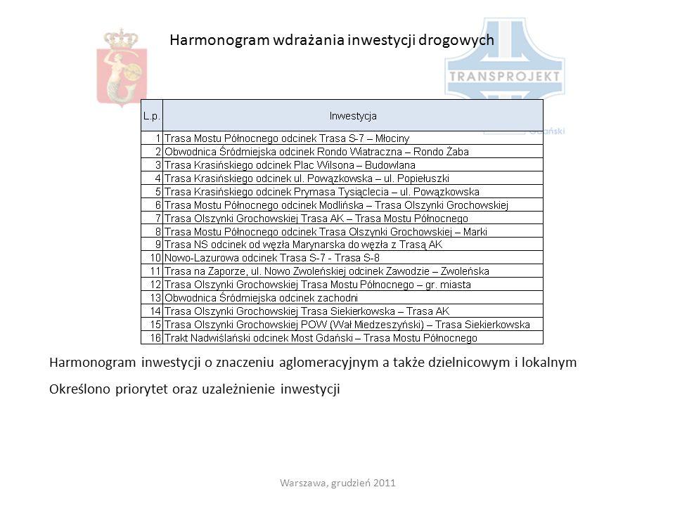 Warszawa, grudzień 2011 Harmonogram wdrażania inwestycji drogowych Harmonogram inwestycji o znaczeniu aglomeracyjnym a także dzielnicowym i lokalnym O