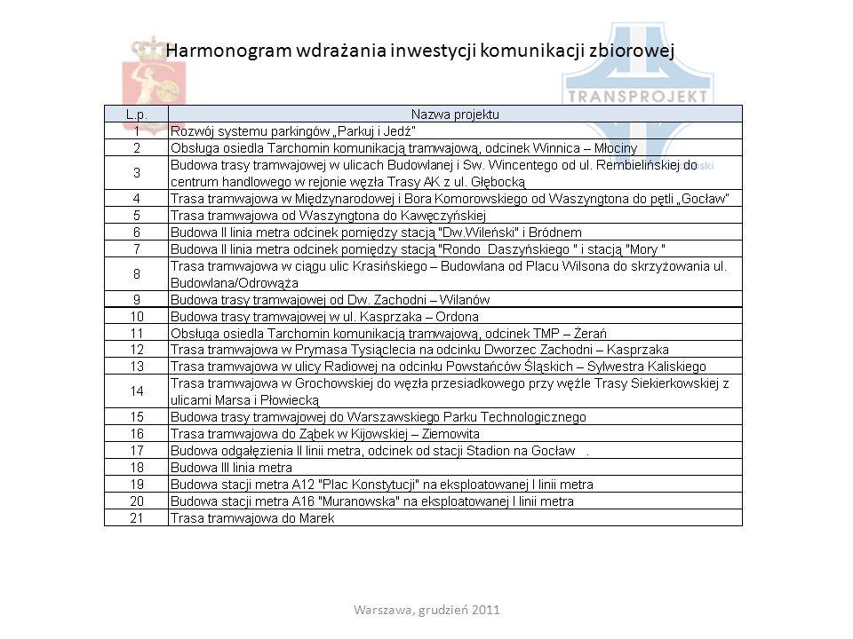 Warszawa, grudzień 2011 Harmonogram wdrażania inwestycji komunikacji zbiorowej