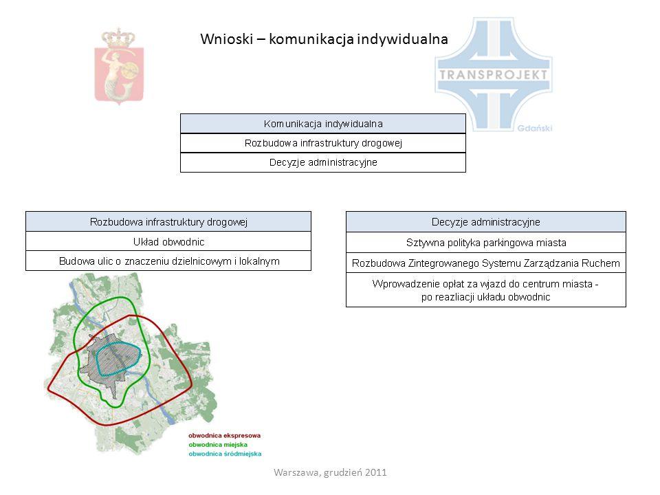 Warszawa, grudzień 2011 Wnioski – komunikacja indywidualna