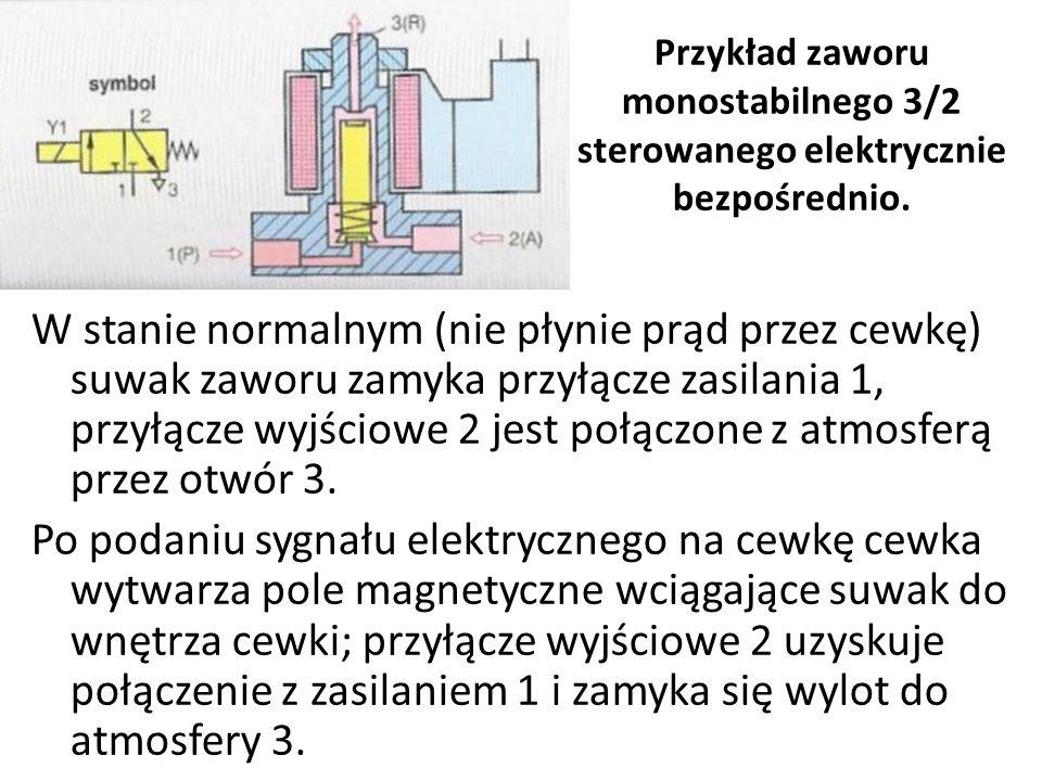 W stanie normalnym (nie płynie prąd przez cewkę) suwak zaworu zamyka przyłącze zasilania 1, przyłącze wyjściowe 2 jest połączone z atmosferą przez otw