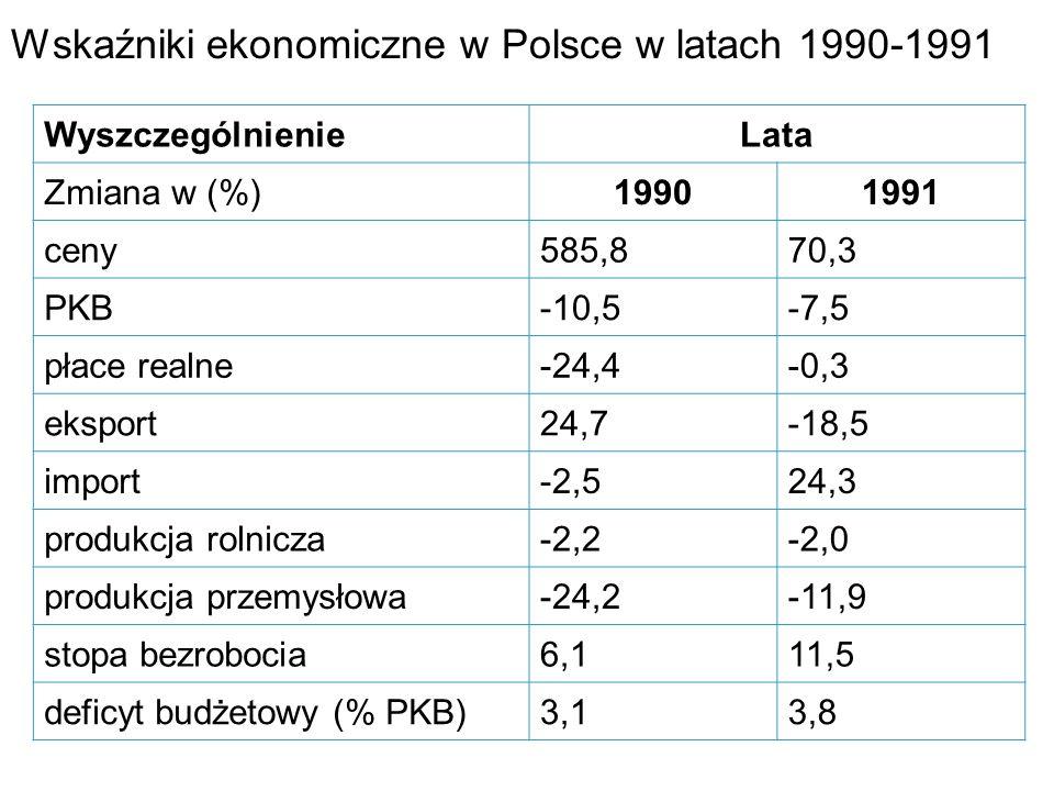 Wskaźniki ekonomiczne w Polsce w latach 1990-1991 WyszczególnienieLata Zmiana w (%)19901991 ceny585,870,3 PKB-10,5-7,5 płace realne-24,4-0,3 eksport24,7-18,5 import-2,524,3 produkcja rolnicza-2,2-2,0 produkcja przemysłowa-24,2-11,9 stopa bezrobocia6,111,5 deficyt budżetowy (% PKB)3,13,8