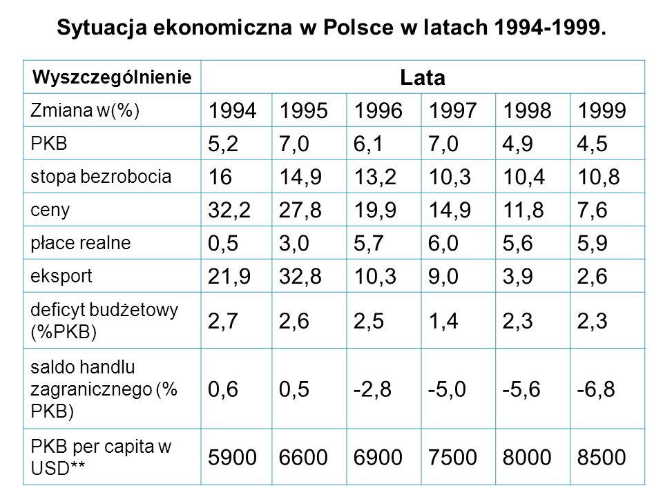 Sytuacja ekonomiczna w Polsce w latach 1994-1999. Wyszczególnienie Lata Zmiana w(%) 199419951996199719981999 PKB 5,27,06,17,04,94,5 stopa bezrobocia 1