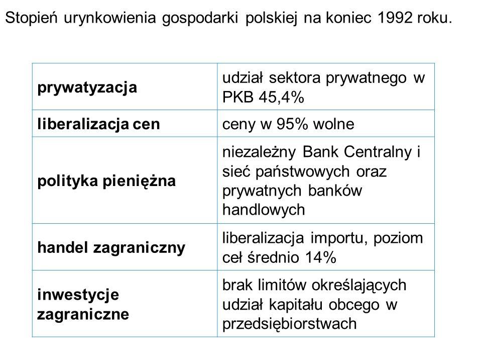 Stopień urynkowienia gospodarki polskiej na koniec 1992 roku. prywatyzacja udział sektora prywatnego w PKB 45,4% liberalizacja cenceny w 95% wolne pol