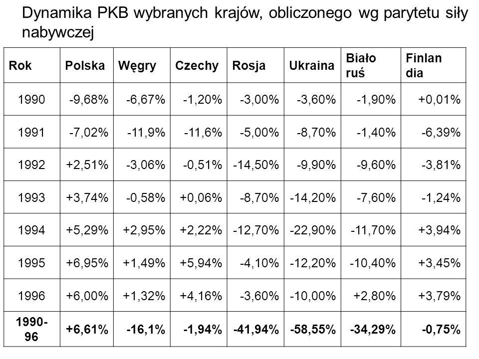 RokPolskaWęgryCzechyRosjaUkraina Biało ruś Finlan dia 1990-9,68%-6,67%-1,20%-3,00%-3,60%-1,90%+0,01% 1991-7,02%-11,9%-11,6%-5,00%-8,70%-1,40%-6,39% 1992+2,51%-3,06%-0,51%-14,50%-9,90%-9,60%-3,81% 1993+3,74%-0,58%+0,06%-8,70%-14,20%-7,60%-1,24% 1994+5,29%+2,95%+2,22%-12,70%-22,90%-11,70%+3,94% 1995+6,95%+1,49%+5,94%-4,10%-12,20%-10,40%+3,45% 1996+6,00%+1,32%+4,16%-3,60%-10,00%+2,80%+3,79% 1990- 96 +6,61%-16,1%-1,94%-41,94%-58,55%-34,29%-0,75% Dynamika PKB wybranych krajów, obliczonego wg parytetu siły nabywczej