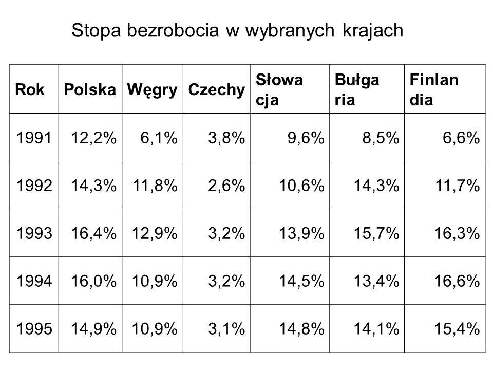 RokPolskaWęgryCzechy Słowa cja Bułga ria Finlan dia 199112,2%6,1%3,8%9,6%8,5%6,6% 199214,3%11,8%2,6%10,6%14,3%11,7% 199316,4%12,9%3,2%13,9%15,7%16,3% 199416,0%10,9%3,2%14,5%13,4%16,6% 199514,9%10,9%3,1%14,8%14,1%15,4% Stopa bezrobocia w wybranych krajach