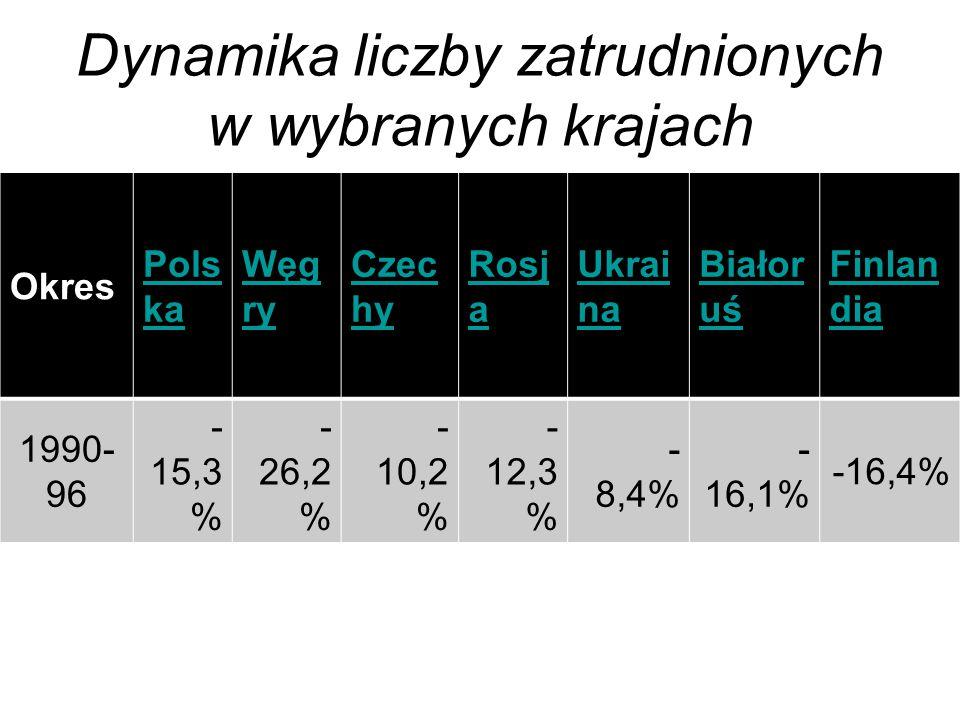 Dynamika liczby zatrudnionych w wybranych krajach Okres Pols ka Węg ry Czec hy Rosj a Ukrai na Białor uś Finlan dia 1990- 96 - 15,3 % - 26,2 % - 10,2 % - 12,3 % - 8,4% - 16,1% -16,4%