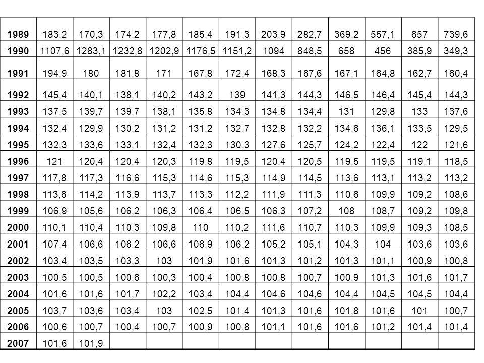 1989183,2170,3174,2177,8185,4191,3203,9282,7369,2557,1657739,6 19901107,61283,11232,81202,91176,51151,21094848,5658456385,9349,3 1991194,9180181,8171167,8172,4168,3167,6167,1164,8162,7160,4 1992145,4140,1138,1140,2143,2139141,3144,3146,5146,4145,4144,3 1993137,5139,7 138,1135,8134,3134,8134,4131129,8133137,6 1994132,4129,9130,2131,2 132,7132,8132,2134,6136,1133,5129,5 1995132,3133,6133,1132,4132,3130,3127,6125,7124,2122,4122121,6 1996121120,4 120,3119,8119,5120,4120,5119,5 119,1118,5 1997117,8117,3116,6115,3114,6115,3114,9114,5113,6113,1113,2 1998113,6114,2113,9113,7113,3112,2111,9111,3110,6109,9109,2108,6 1999106,9105,6106,2106,3106,4106,5106,3107,2108108,7109,2109,8 2000110,1110,4110,3109,8110110,2111,6110,7110,3109,9109,3108,5 2001107,4106,6106,2106,6106,9106,2105,2105,1104,3104103,6 2002103,4103,5103,3103101,9101,6101,3101,2101,3101,1100,9100,8 2003100,5 100,6100,3100,4100,8 100,7100,9101,3101,6101,7 2004101,6 101,7102,2103,4104,4104,6 104,4104,5 104,4 2005103,7103,6103,4103102,5101,4101,3101,6101,8101,6101100,7 2006100,6100,7100,4100,7100,9100,8101,1101,6 101,2101,4 2007101,6101,9