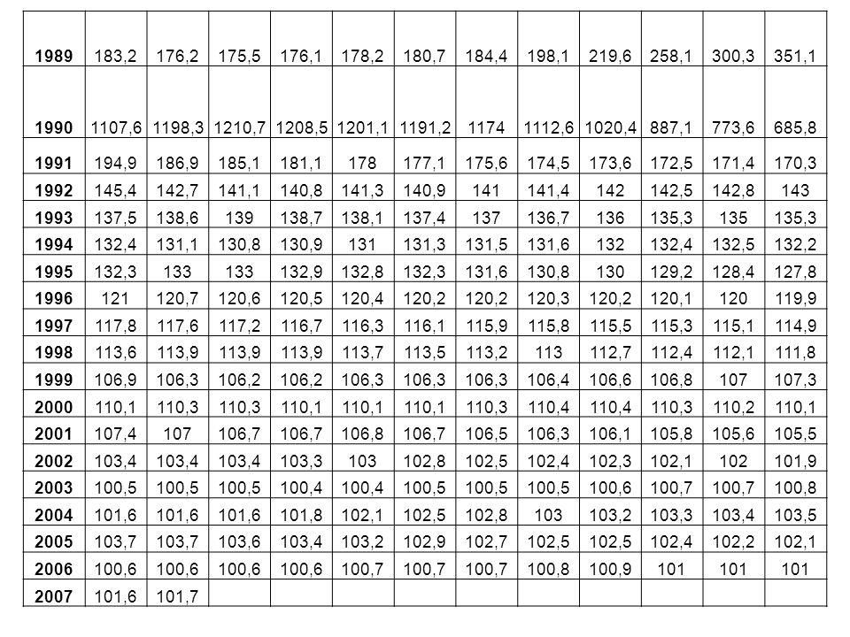 1989183,2176,2175,5176,1178,2180,7184,4198,1219,6258,1300,3351,1 19901107,61198,31210,71208,51201,11191,211741112,61020,4887,1773,6685,8 1991194,9186,9185,1181,1178177,1175,6174,5173,6172,5171,4170,3 1992145,4142,7141,1140,8141,3140,9141141,4142142,5142,8143 1993137,5138,6139138,7138,1137,4137136,7136135,3135135,3 1994132,4131,1130,8130,9131131,3131,5131,6132132,4132,5132,2 1995132,3133 132,9132,8132,3131,6130,8130129,2128,4127,8 1996121120,7120,6120,5120,4120,2 120,3120,2120,1120119,9 1997117,8117,6117,2116,7116,3116,1115,9115,8115,5115,3115,1114,9 1998113,6113,9 113,7113,5113,2113112,7112,4112,1111,8 1999106,9106,3106,2 106,3 106,4106,6106,8107107,3 2000110,1110,3 110,1 110,3110,4 110,3110,2110,1 2001107,4107106,7 106,8106,7106,5106,3106,1105,8105,6105,5 2002103,4 103,3103102,8102,5102,4102,3102,1102101,9 2003100,5 100,4 100,5 100,6100,7 100,8 2004101,6 101,8102,1102,5102,8103103,2103,3103,4103,5 2005103,7 103,6103,4103,2102,9102,7102,5 102,4102,2102,1 2006100,6 100,7 100,8100,9101 2007101,6101,7