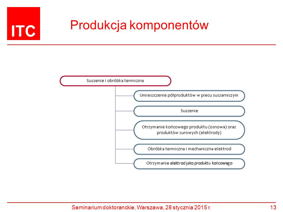ITC Produkcja komponentów Seminarium doktoranckie, Warszawa, 28 stycznia 2015 r.13