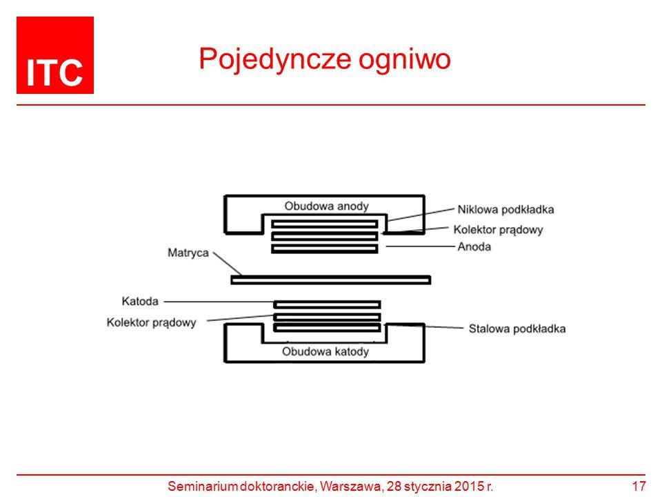 ITC Pojedyncze ogniwo Seminarium doktoranckie, Warszawa, 28 stycznia 2015 r.17