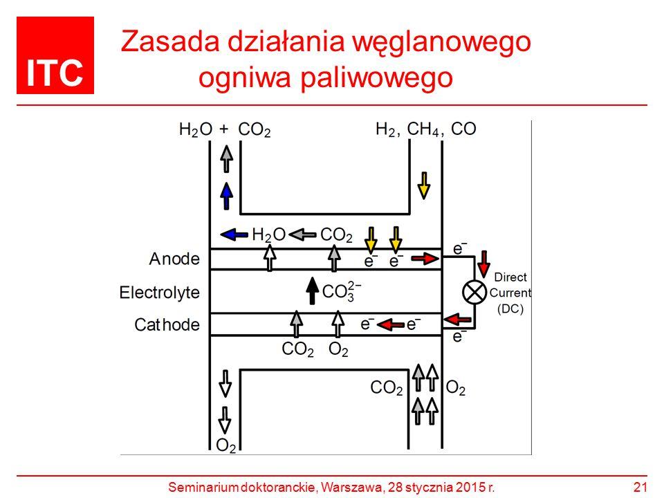 ITC Zasada działania węglanowego ogniwa paliwowego 21Seminarium doktoranckie, Warszawa, 28 stycznia 2015 r.