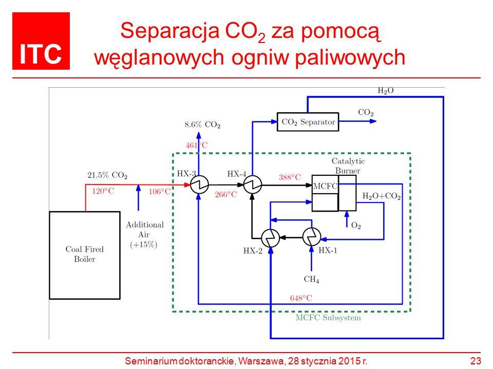 ITC Separacja CO 2 za pomocą węglanowych ogniw paliwowych 23Seminarium doktoranckie, Warszawa, 28 stycznia 2015 r.