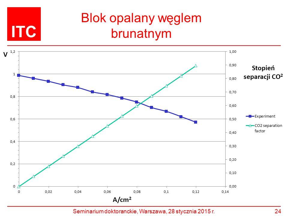 ITC Blok opalany węglem brunatnym 24Seminarium doktoranckie, Warszawa, 28 stycznia 2015 r.