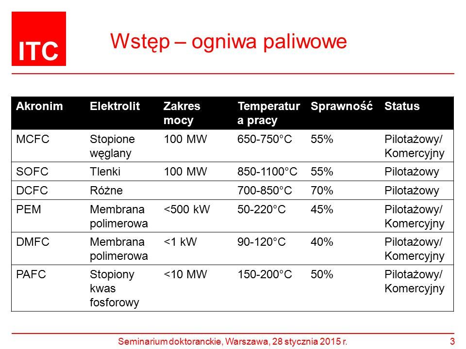 ITC Wstęp – ogniwa paliwowe AkronimElektrolitZakres mocy Temperatur a pracy SprawnośćStatus MCFCStopione węglany 100 MW650-750°C55%Pilotażowy/ Komercy