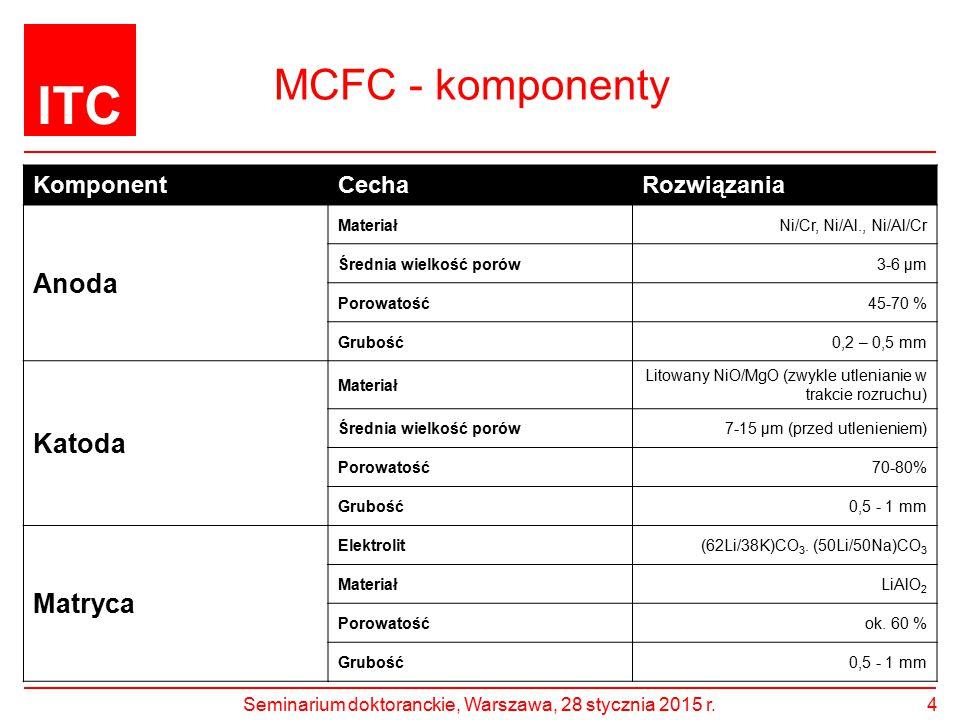 ITC MCFC - komponenty KomponentCechaRozwiązania Anoda MateriałNi/Cr, Ni/Al., Ni/Al/Cr Średnia wielkość porów3-6 μm Porowatość45-70 % Grubość0,2 – 0,5