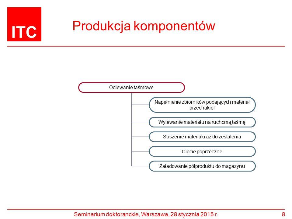 ITC Produkcja komponentów Seminarium doktoranckie, Warszawa, 28 stycznia 2015 r.8 Odlewanie taśmowe Napełnienie zbiorników podających materiał przed r